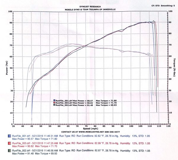 Dyno results of 2008 Bonneville with a Bonneville Performance 1100cc twin engine.
