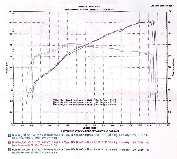 Taking A Triumph Bonneville 865cc Engine To 1100cc. Dyno Results Of 2008 Bonneville With A Performance 1100cc Twin Engine. Wiring. Twin Engine Triumph Diagram At Scoala.co