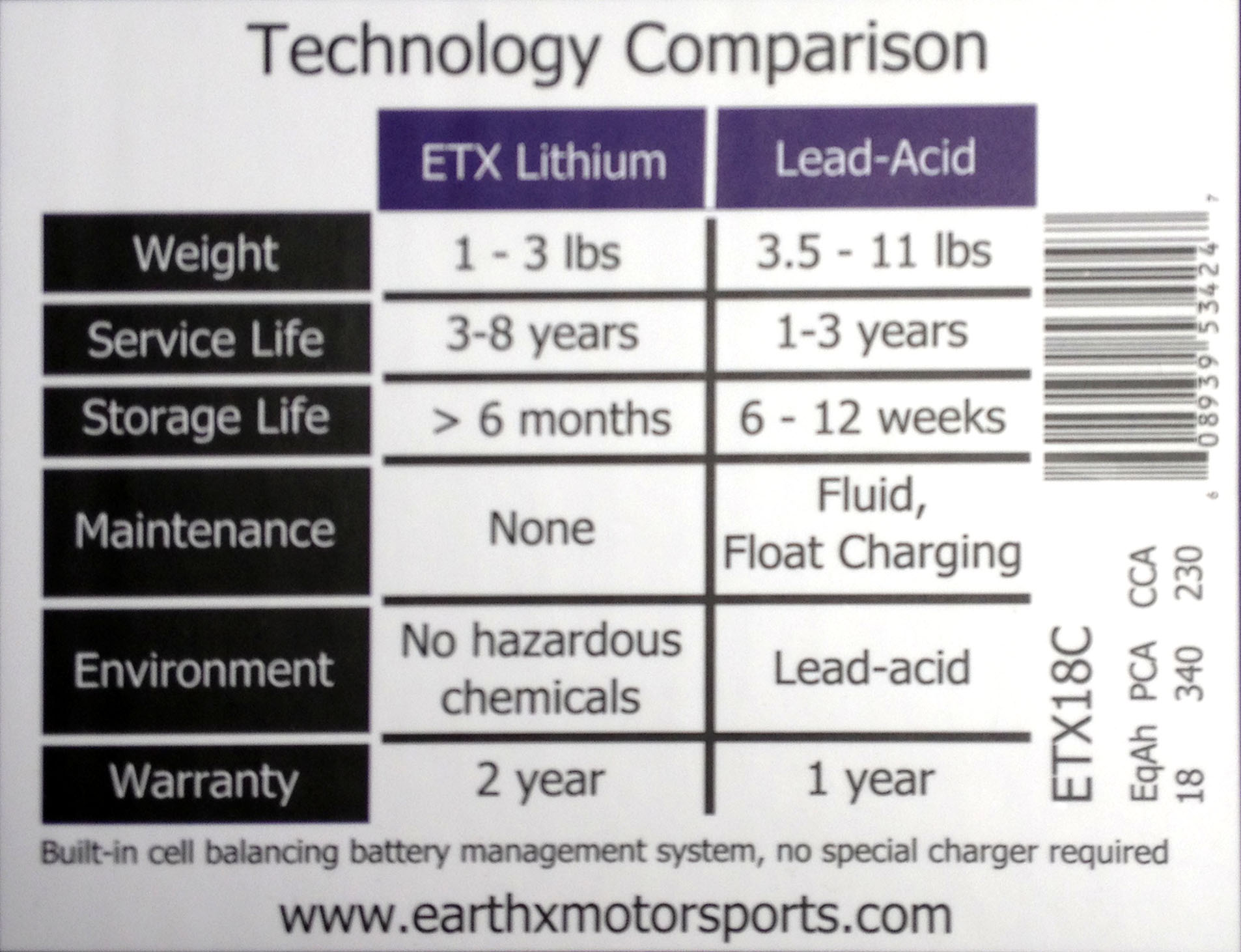 Are lithium batteries ready for the real world triumph battery technology comparison chart on the package nvjuhfo Images